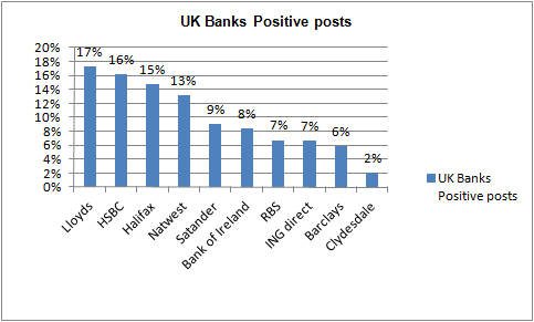 Possitive comments on UK banks - July
