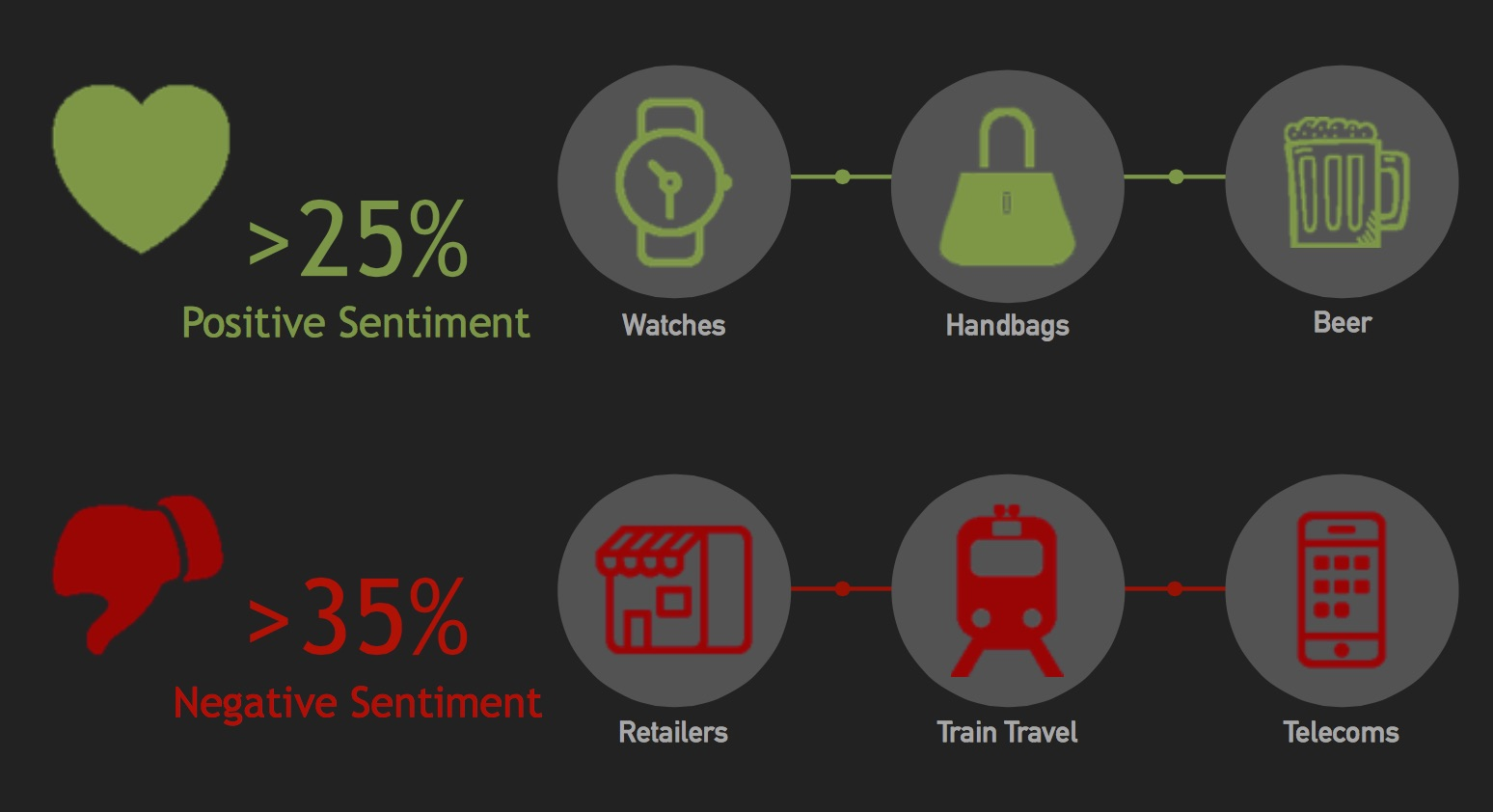Sentiment on Social Media Across Product Categories