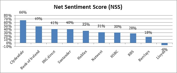 net sentiment score NSS