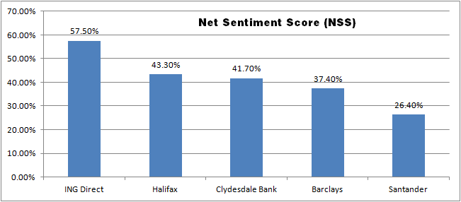 Net Sentiment Score Nss For Top Five Uk Banks