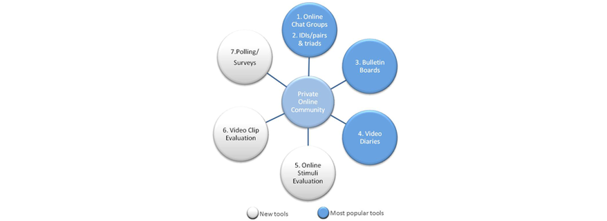 Social Media Research, co-creation and beyond – the best new online qualitative tools