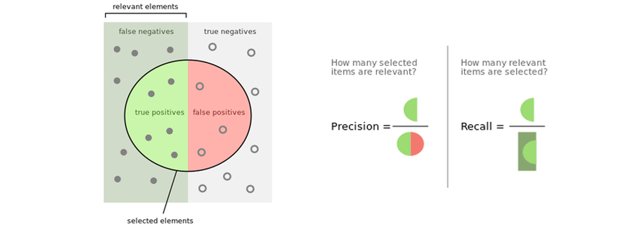 Precision and Recall in Social Listening