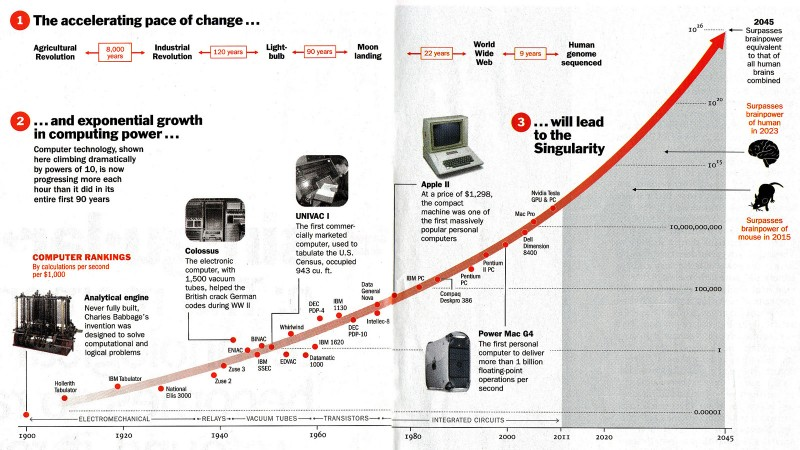 Singularity in The Times 2011