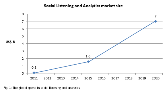Social Listening and Anlytics market size