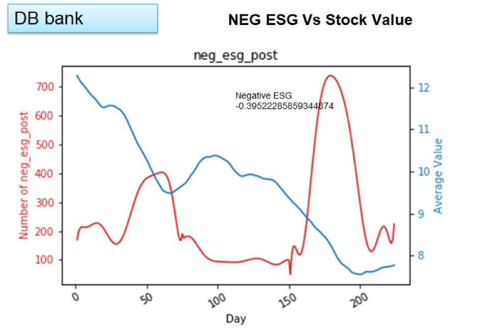 Deutsche Bank: Net Sentiment Score ESG correlation