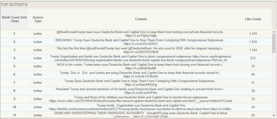 Top 50 Posts Deutsche Bank April 30th peak